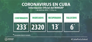 Parte de la situación del COVID 19 en Cuba, 2 de abril
