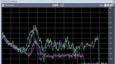 Muestra de análisis de frecuencia sobre ataques sónicos