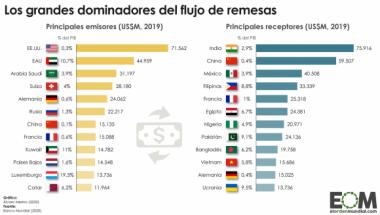 Principales emisores y receptores de remesas en el mundo
